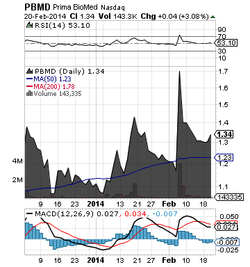https://staticseekingalpha.a.ssl.fastly.net/uploads/2014/2/21/saupload_pbmd_chart.png