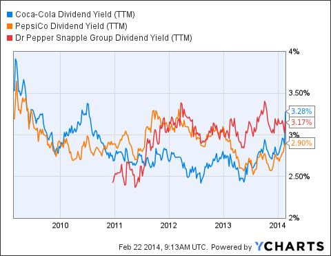 KO Dividend Yield (NYSE:<a href='http://seekingalpha.com/symbol/TTM' title='Tata Motors Limited'>TTM</a>) Chart