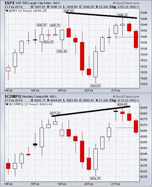 Divergence between S&P 500 and Nasdaq