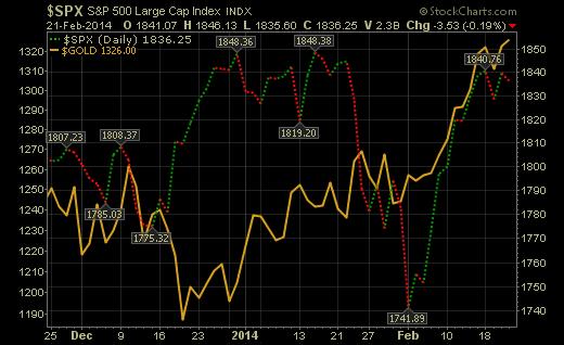 S&P 500 Versus Gold Chart