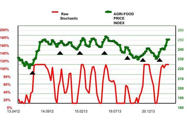 Agri-Food Price Index