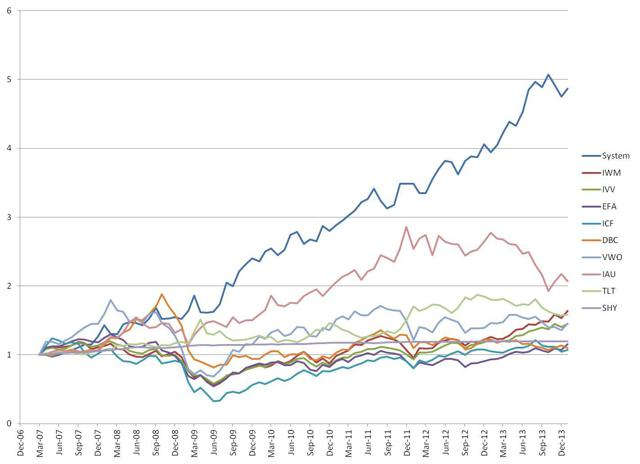 System Performance Versus Underlying ETFs