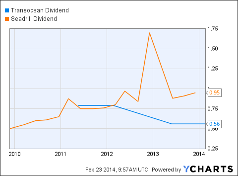 SDRL and RIG Dividend Chart. RIG annouced an increase to 0.75 for 2014 not indicated here.