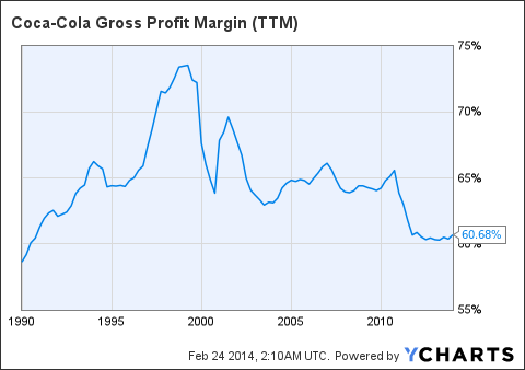 KO Gross Profit Margin Chart