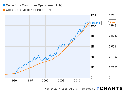 KO Cash from Operations Chart