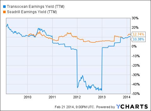 RIG Earnings Yield (NYSE:<a href='http://seekingalpha.com/symbol/TTM' title='Tata Motors Limited'>TTM</a>) Chart