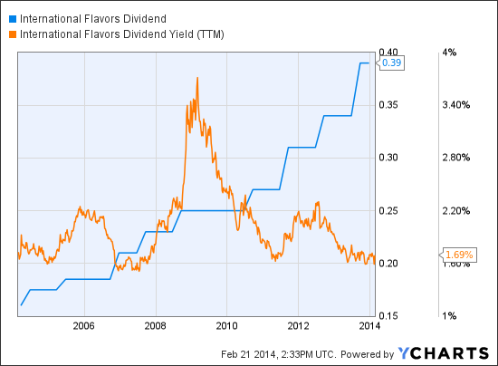 IFF Dividend Chart