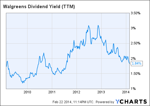 WAG Dividend Yield (<a href=