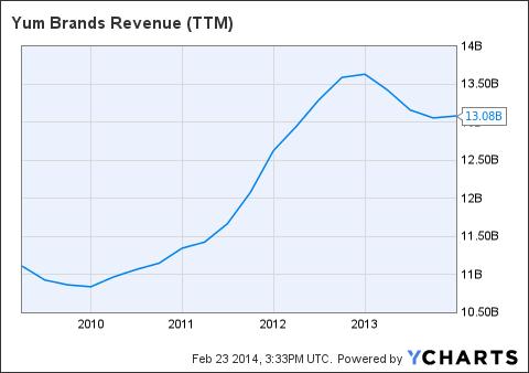 YUM Revenue (<a href=