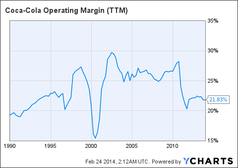 KO Operating Margin Chart