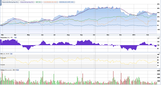 Chart from Etrade Financial Services