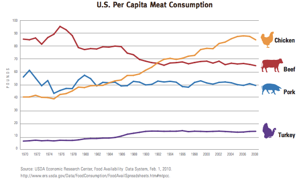 Chart provided by the Washington Post, Data collected from the USDA Economic Research Center