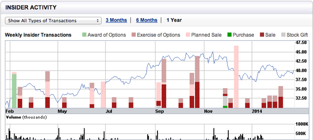 Insider Activity Provided by Etrade financial.