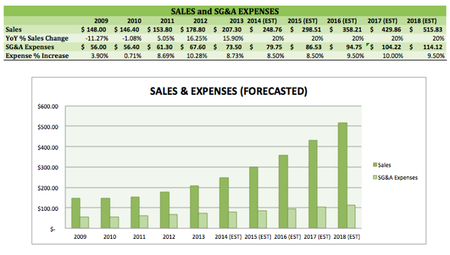 (My excel chart, estimates and opinions are solely mine).
