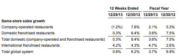 Provided from Popeyes Preliminary Results on January 13th 2014
