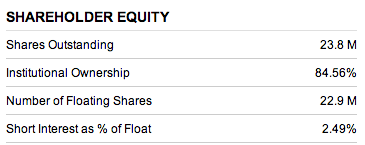 (Shareholder Equity provided by Etrade Financial).