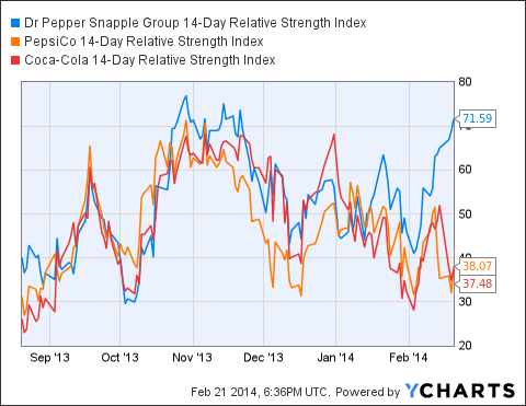 DPS 14-Day Relative Strength Index Chart