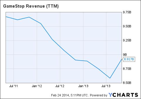 GME Revenue (NYSE:<a href='http://seekingalpha.com/symbol/TTM' title='Tata Motors Limited'>TTM</a>) Chart
