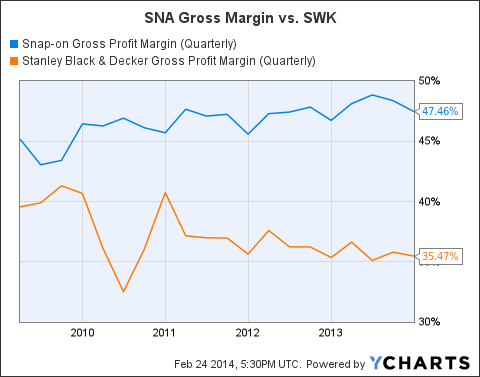SNA Gross Profit Margin (Quarterly) Chart