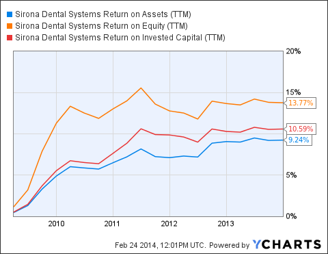 SIRO Return on Assets (NYSE:<a href='http://seekingalpha.com/symbol/TTM' title='Tata Motors Limited'>TTM</a>) Chart
