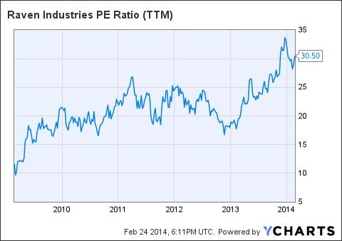 RAVN PE Ratio Chart