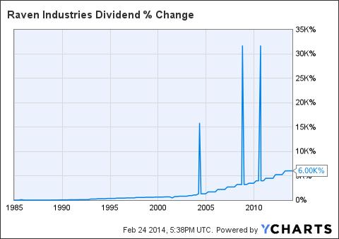 RAVN Dividend Chart
