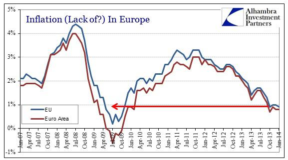 ABOOK Feb 2014 Europe Inflation