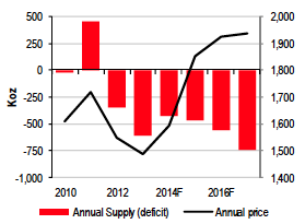 annual platinum supply deficit price chart