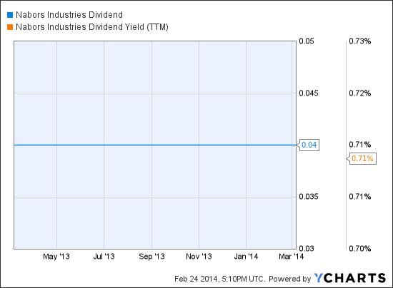 NBR Dividend Chart