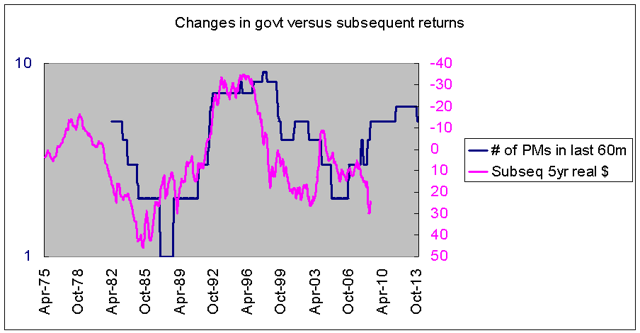 changes in Thai govt versus stock returns