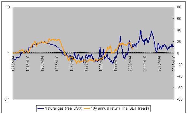 natural gas vs Thai stock returns