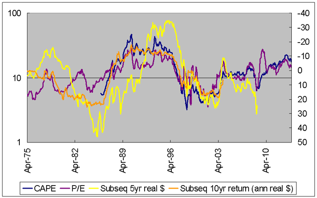 Thailand CAPE vs returns