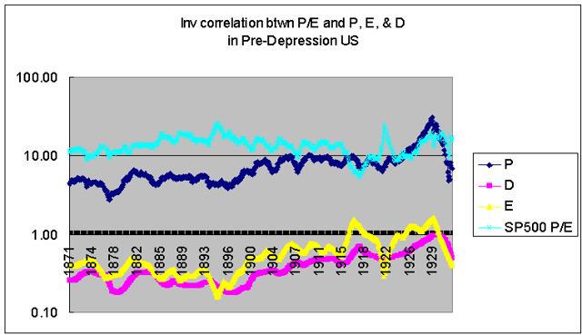 inverse correlation btwn P/E and P&E