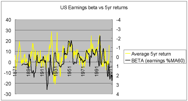 US earnings beta vs future returns