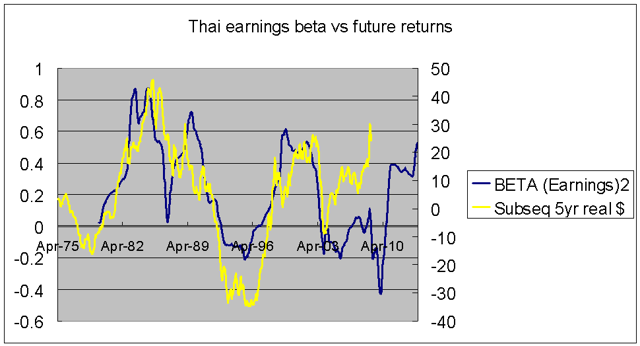 Thai earnings beta vs subsequent real returns