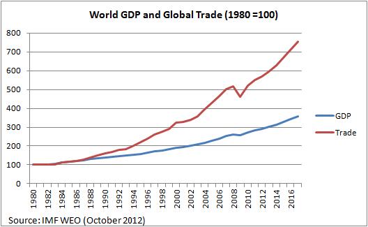 Trade Flows