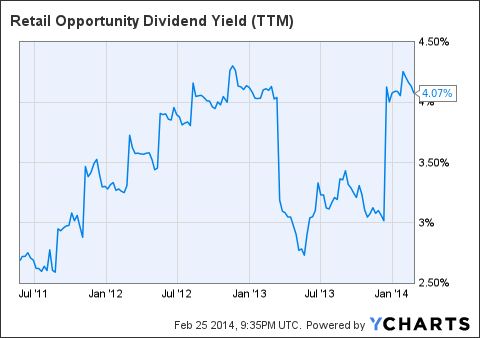 ROIC Dividend Yield (<a href=