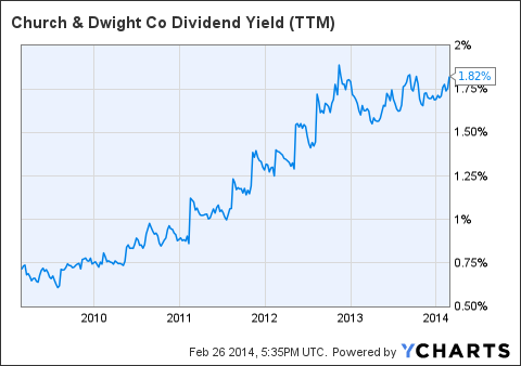 CHD Dividend Yield Chart