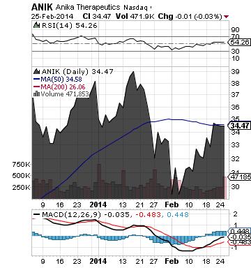 https://staticseekingalpha.a.ssl.fastly.net/uploads/2014/2/26/saupload_anik_chart.png