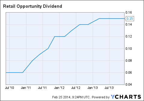 ROIC Dividend Chart
