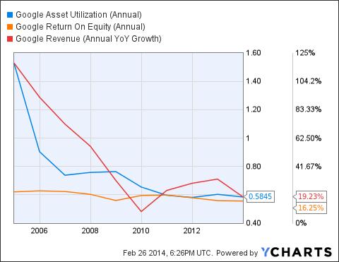 GOOG Asset Utilization (Annual) Chart