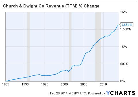 CHD Revenue Chart