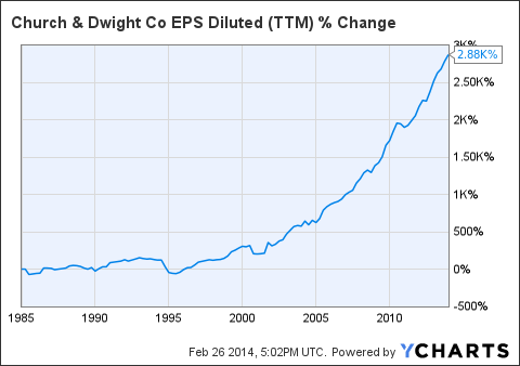 CHD EPS Diluted Chart