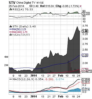 https://staticseekingalpha.a.ssl.fastly.net/uploads/2014/2/26/saupload_stv_chart.png