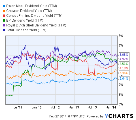 XOM Dividend Yield (NYSE:<a href='http://seekingalpha.com/symbol/TTM' title='Tata Motors Limited'>TTM</a>) Chart