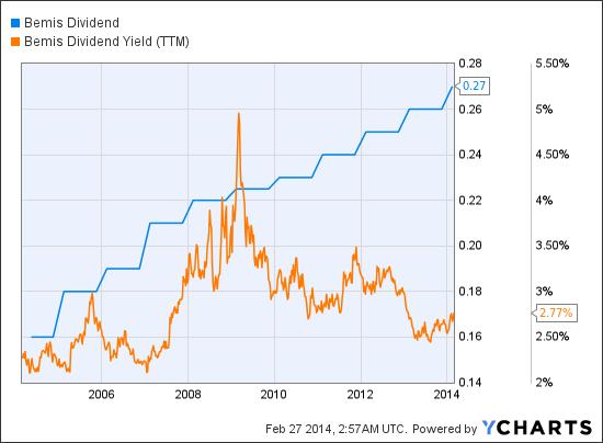 BMS Dividend Chart