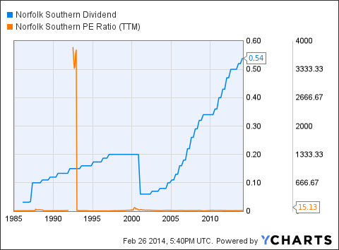 NSC Dividend Chart