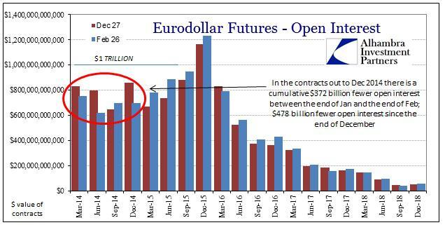 ABOOK Feb 2014 Eurodollars Open Interest