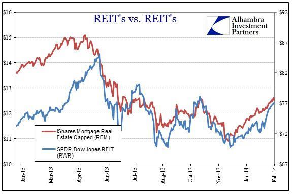 ABOOK Feb 2014 Eurodollars REITs