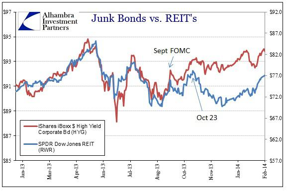 ABOOK Feb 2014 Eurodollars RWR HYG